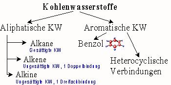 Alkane Grundstoff vieler organischer Verbindungen